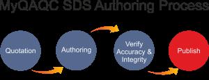 ChemNest MSDS authoring